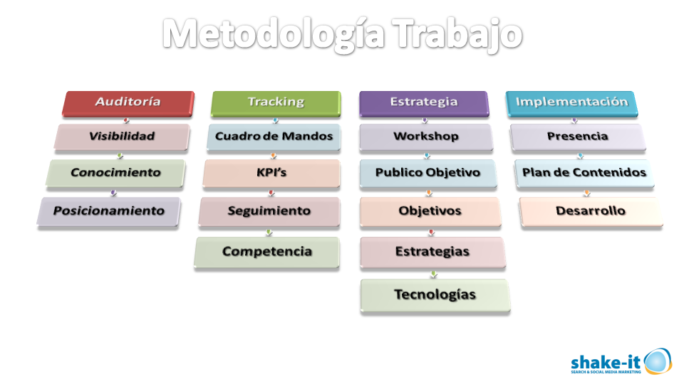 Metodología de Trabajo de SHAKE-IT MARKETING
