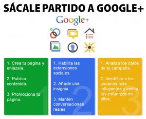 Como usar google plus